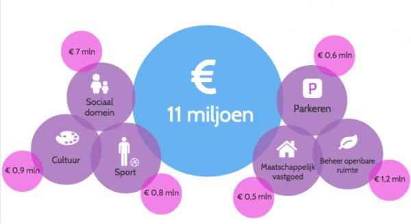 Photo of [Infographic] Gemeente Zwolle heeft bezuinigingsopgave van 11 miljoen euro
