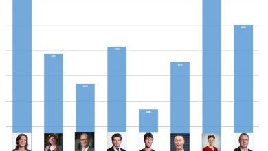Photo of Welke lijsttrekker trok de meeste voorkeurstemmen?