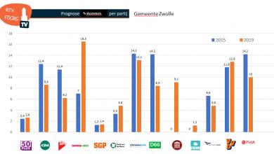 Photo of GroenLinks grootste partij in Zwolle, ChristenUnie tweede, VVD derde
