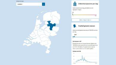 Photo of Proefversie coronadashboard gereed; regio IJsselland in beeld