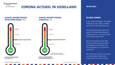 Photo of Wisselend beeld in aantal Coronagevallen in Regio IJsselland