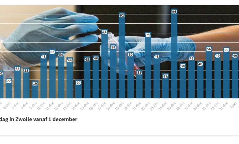 Photo of 40 nieuwe coronabesmettingen in Zwolle; 4 sterfgevallen in de regio