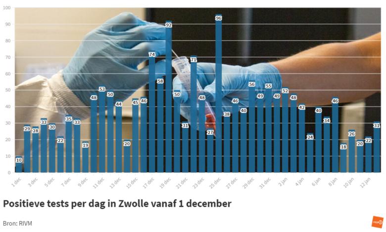 Photo of RIVM: '31 nieuwe coronabesmettingen in Zwolle; 2 sterfgevallen in de regio'
