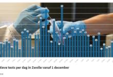 Photo of RIVM: '24 nieuwe coronabesmettingen in Zwolle; 4 sterfgevallen in de regio