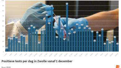 Photo of RIVM: '18 nieuwe coronabesmettingen in Zwolle; 3 sterfgevallen in de regio'