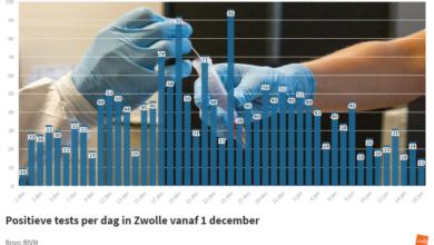 Photo of RIVM: '15 nieuwe coronabesmettingen in Zwolle; 4 sterfgevallen in de regio'