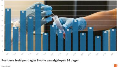 Photo of RIVM: '22 coronabesmettingen in Zwolle; geen sterfgevallen in de regio'