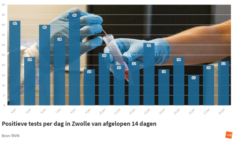 Photo of RIVM: '22 coronabesmettingen in Zwolle; geen sterfgevallen in de regio'