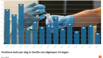 Photo of RIVM: '13 nieuwe coronabesmettingen in Zwolle; 5 sterfgevallen in de regio