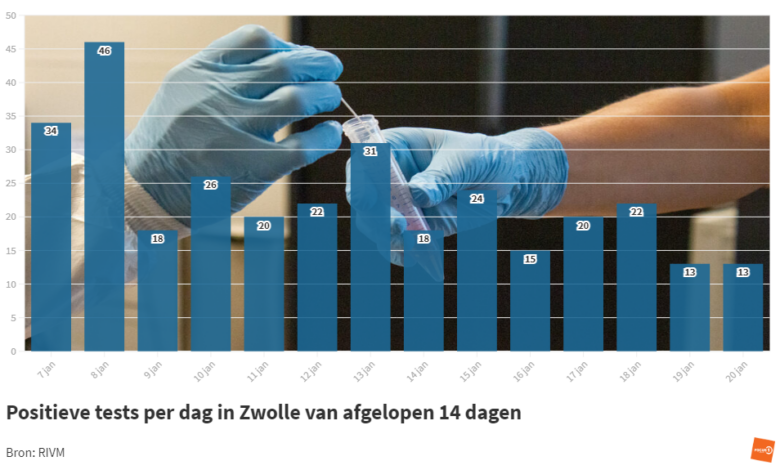 Photo of RIVM: '13 coronabesmettingen in Zwolle; 4 sterfgevallen in de regio'