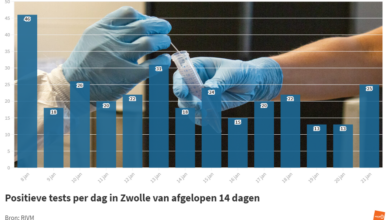 Photo of RIVM: '25 coronabesmettingen in Zwolle; geen sterfgevallen in de regio'