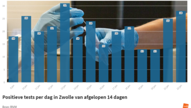 Photo of RIVM: '28 coronbesmettingen in Zwolle; 1 sterfgeval in de regio'