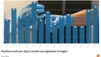 Photo of RIVM: '28 coronbesmettingen in Zwolle; 1 sterfgeval in de regio'