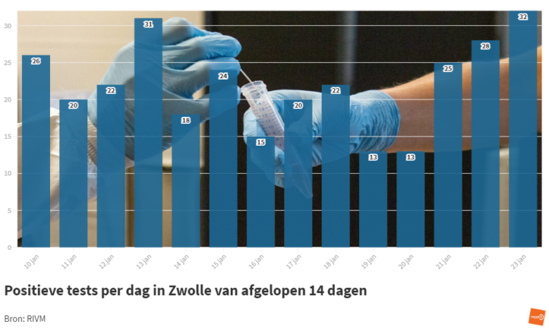Photo of RIVM: '32 coronabesmettingen in Zwolle; 5 sterfgevallen in de regio'