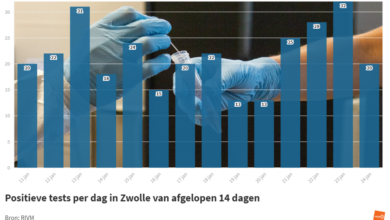 Photo of RIVM: '20 coronabesmettingen in Zwolle; geen sterfgevallen'