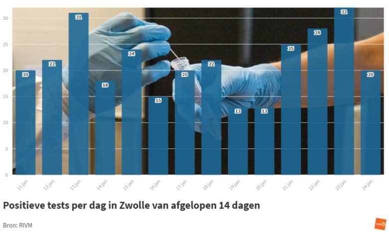 Photo of RIVM: '20 coronabesmettingen in Zwolle; geen sterfgevallen'