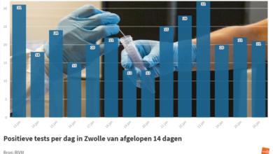 Photo of RIVM: '21 coronabesmettingen in Zwolle; 1 sterfgeval in de regio'