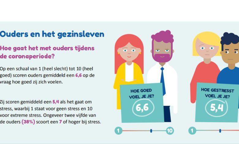 Photo of GGD IJsselland onderzoek: 'Opvoeding is zwaar in coronatijd, maar ook meer rust'