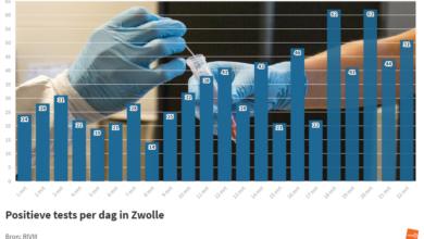 Photo of RIVM: '51 coronabesmettingen in Zwolle; geen sterfgevallen in de regio'