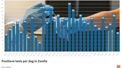 Photo of RIVM: '27 coronabesmettingen in Zwolle; 1 sterfgeval in de regio'