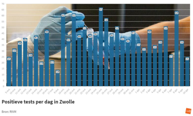 Photo of RIVM: '25 coronabesmettingen in Zwolle; 1 sterfgeval in de regio'