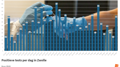 Photo of RIVM: '49 coronabesmettingen in Zwolle; 1 sterfgeval in de regio'