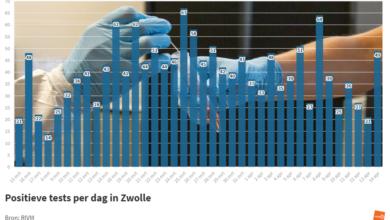 Photo of RIVM: '49 coronabesmettingen in Zwolle; 1 sterfgeval in de regio'