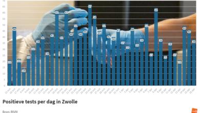 Photo of RIVM: '38 coronabesmettingen in Zwolle; geen sterfgevallen in de regio'