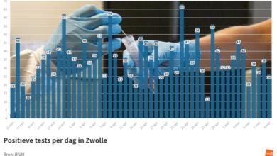 Photo of RIVM: '26 coronabesmettingen in Zwolle; 1 sterfgeval in de regio'