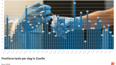 Photo of RIVM: '21 coronabesmettingen in Zwolle; geen sterfgevallen in de regio'
