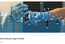 Photo of RIVM: '28 coronabesmettingen in Zwolle; geen sterfgevallen in de regio'