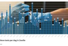 Photo of RIVM: '18 coronabesmettingen in Zwolle; 1 sterfgeval in de regio'