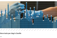 Photo of RIVM: '7 coronabesmettingen in Zwolle; geen sterfgevallen in de regio'