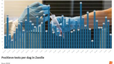 Photo of RIVM: '22 coronabesmettingen in Zwolle; 1 sterfgeval in de regio'