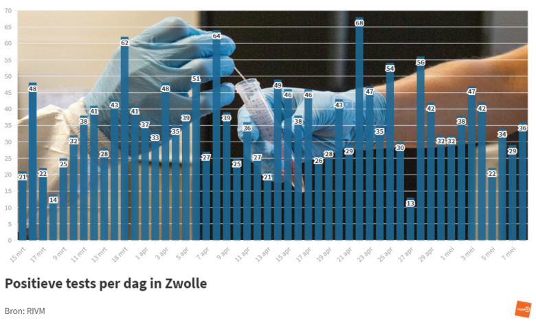 Photo of RIVM: '36 coronabesmettingen in Zwolle; 1 sterfgeval in de regio'