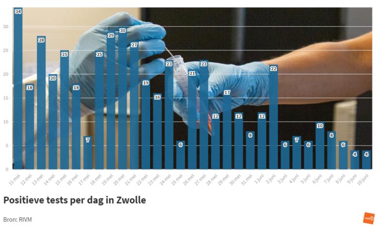 Photo of RIVM: 'Afgelopen week 47 coronabesmettingen in Zwolle';