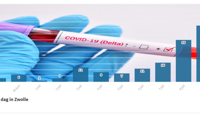 Photo of GGD IJsselland: verdubbeling besmettingen corona – oproep tot vaccineren