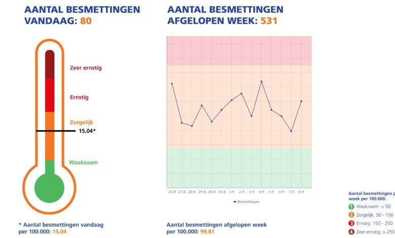 Photo of Meer testafspraken, minder besmettingen