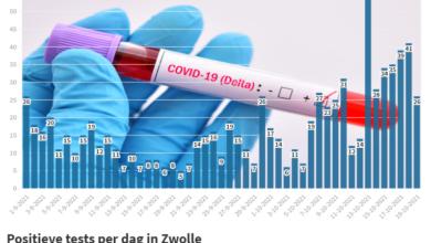 Photo of 26 nieuwe coronabesmettingen in Zwolle; 209 in de hele Veiligheidsregio IJsselland